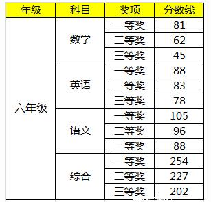 2015深圳学而思杯六年级获奖分数线
