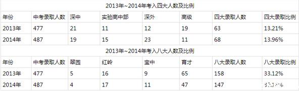 2015年深圳育才二中小升初择校信息