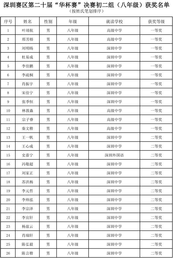 2015深圳华杯赛初二年级组获奖名单