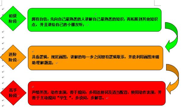 2015深圳小升初:优秀生具备的习惯之口述