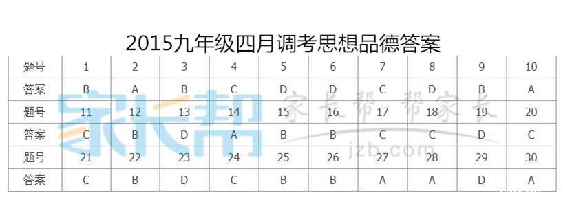2015年武汉四月调考思品试题答案