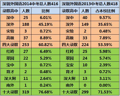 2015深圳小升初择校:深圳外国语必读