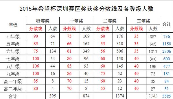 2015深圳希望杯获奖分数线及各等级人数