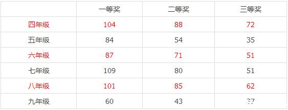 2015深圳第二届鹏程杯各年级获奖分数线