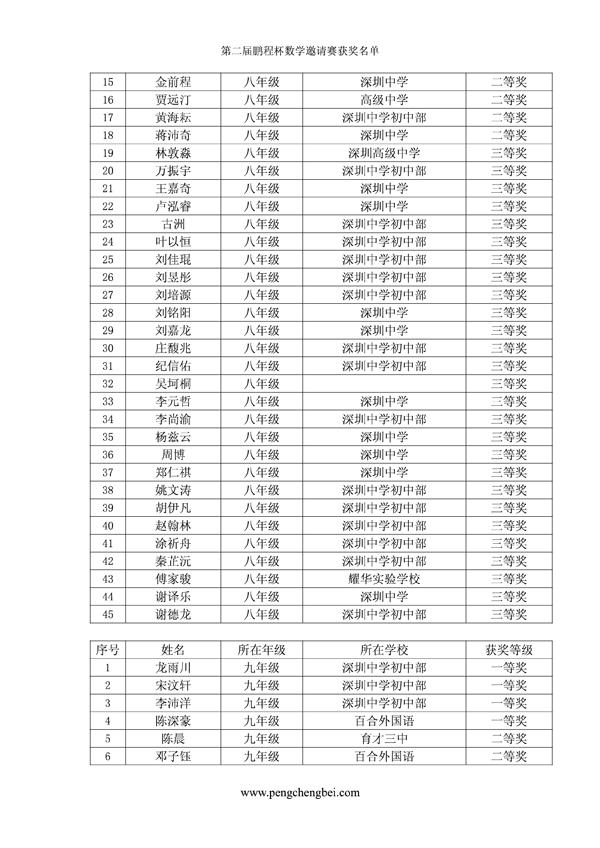 2015深圳第二届鹏程杯九年级获奖名单