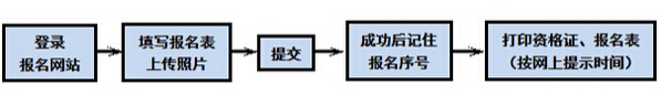 2015深圳百合外国语学校小升初招生简章