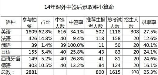 2015深圳抽签前瞻:往年摇号中签率&录取率