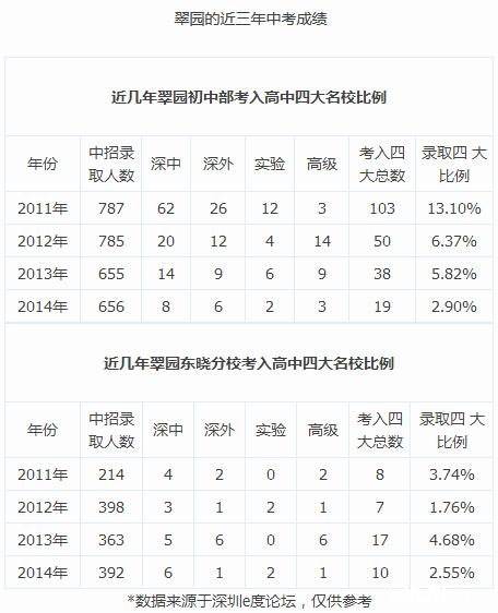 2015深圳小升初择校:罗湖名校哪家强?