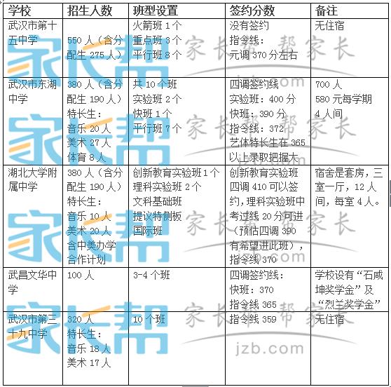 2015年武�h武昌�^中考各批次�W校