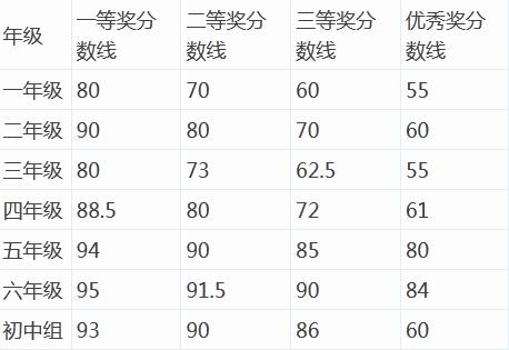 2015叶圣陶杯深圳赛区初赛成绩及评奖公告