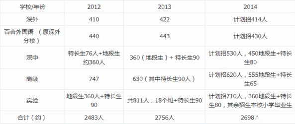 深圳五大名校