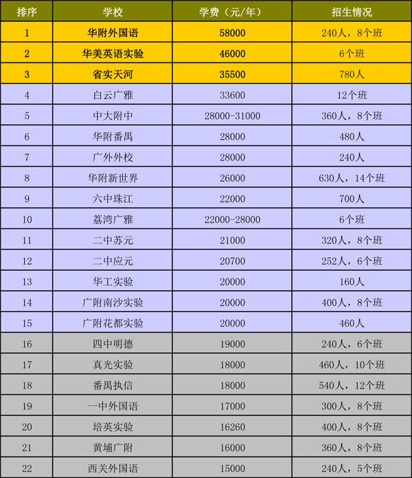 【2015广州市初中排名】