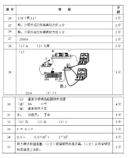 2015北京燕山初三一模物理试题