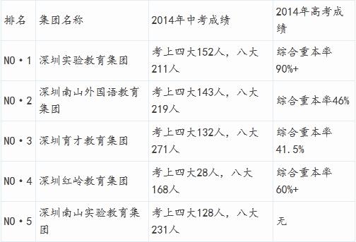5深圳五大教育集团
