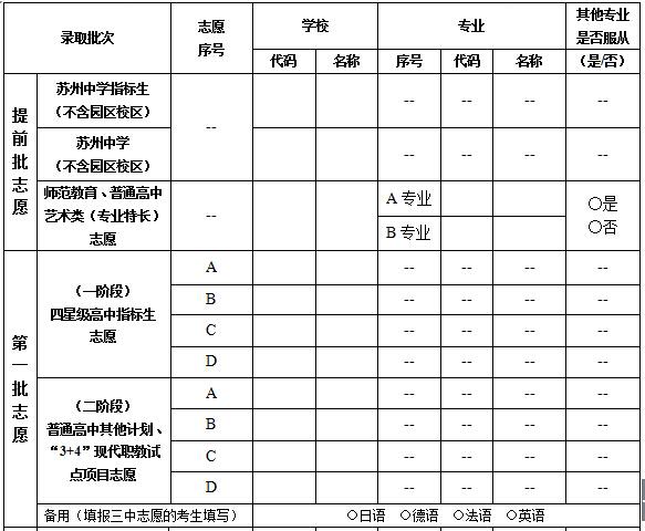 2015年苏州中考志愿表草表雏形
