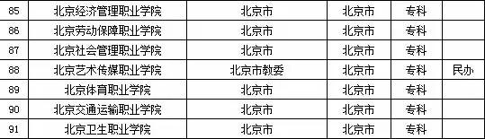 2015年北京市高校名单
