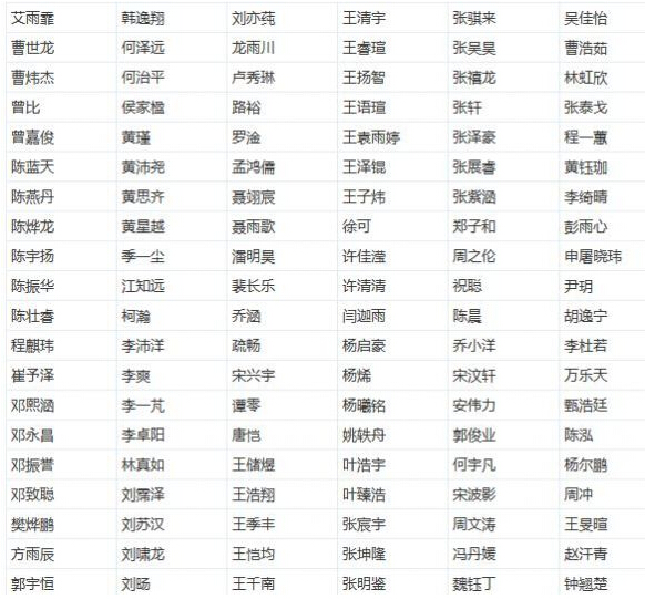 2015深圳中学自主招生录取名单公示