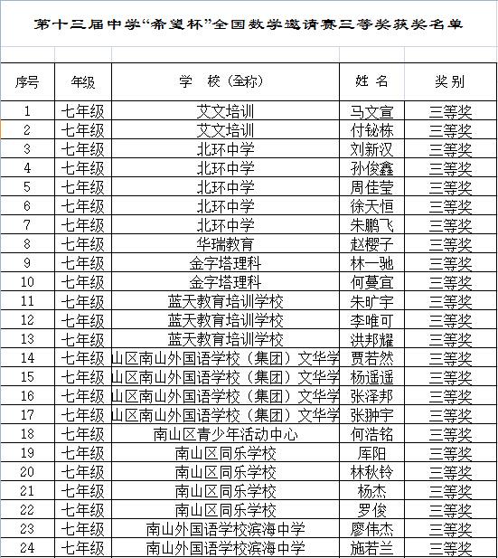 深圳希望杯获奖名单
