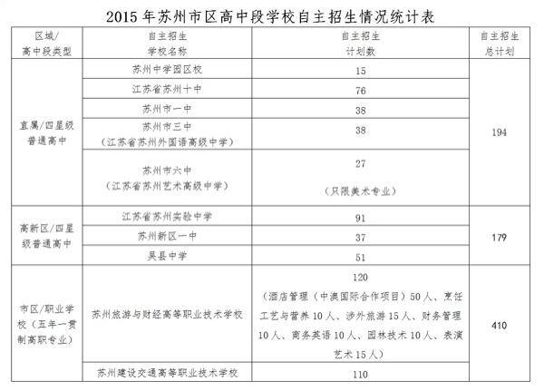2015年苏州市区各校自主招生计划统计表
