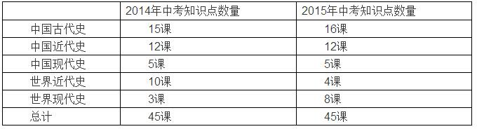 重庆八中老师解读2015年重庆中考历史