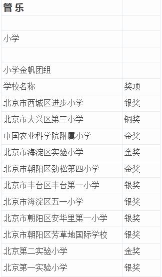 2015北京市艺术节成绩