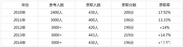 深圳百合外国语