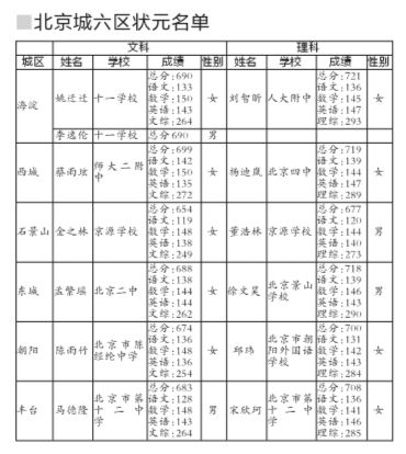 北京高考城六区女状元超男生一倍