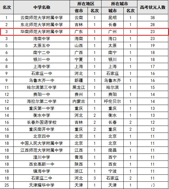 中国顶尖中学排行榜