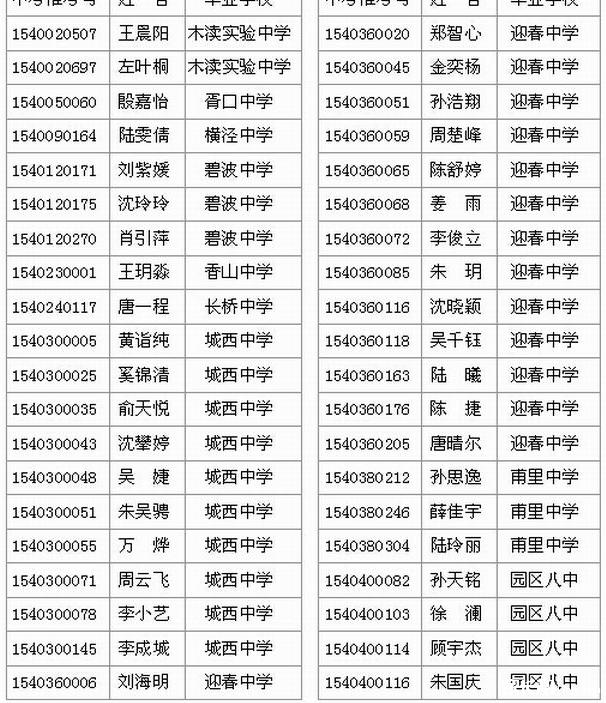 苏苑中学2015年自主招生预录取名单