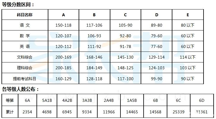 2015年长沙市城区中考等级分数区间及人数公布