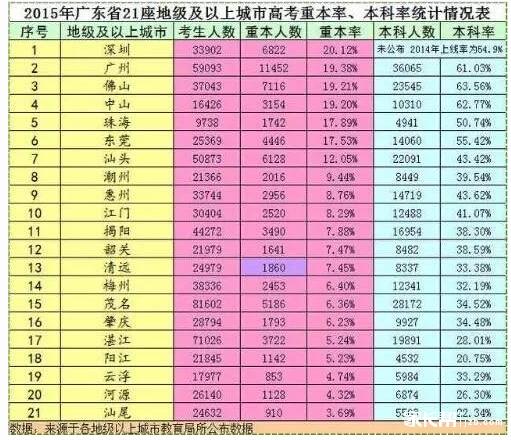 深圳高考成绩
