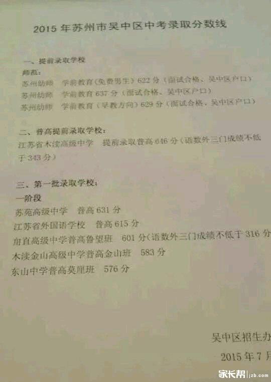 2015年苏州吴中区第一批分数线