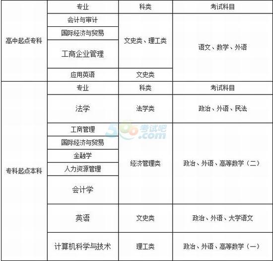 2015年中国海洋大学成人高考招生简章_卡奇娱乐