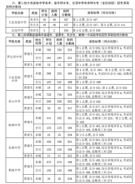 2015佛山顺德区阶段高中v阶段录取投档分数线2017上海高中排名榜图片