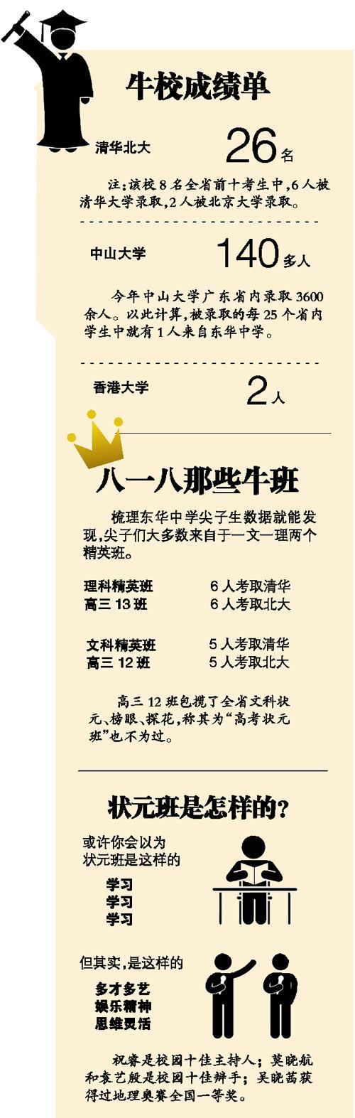广东一高中26人考上北大清华
