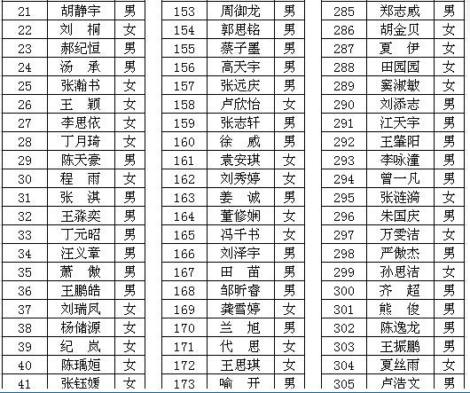 2015年武�h睿升�W校中考�取名��