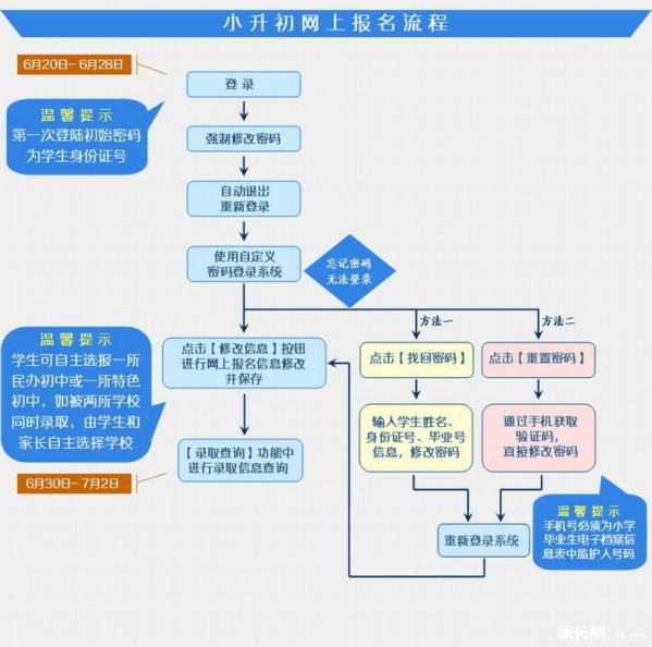 2015无锡小升初网上报名入学流程