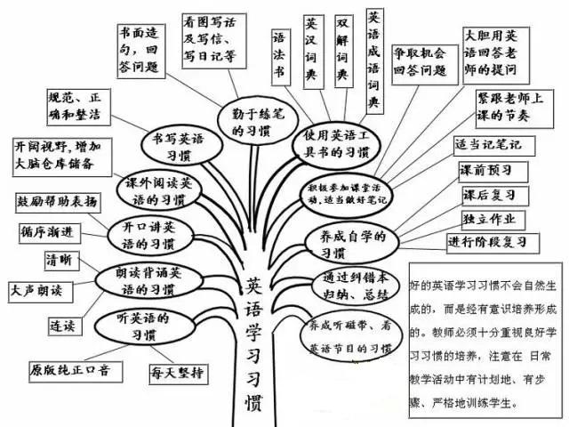 初中英语知识树状图