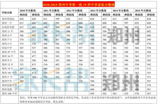 010-2015年第一批19所中学录取分数线_郑州中高中新县复读图片
