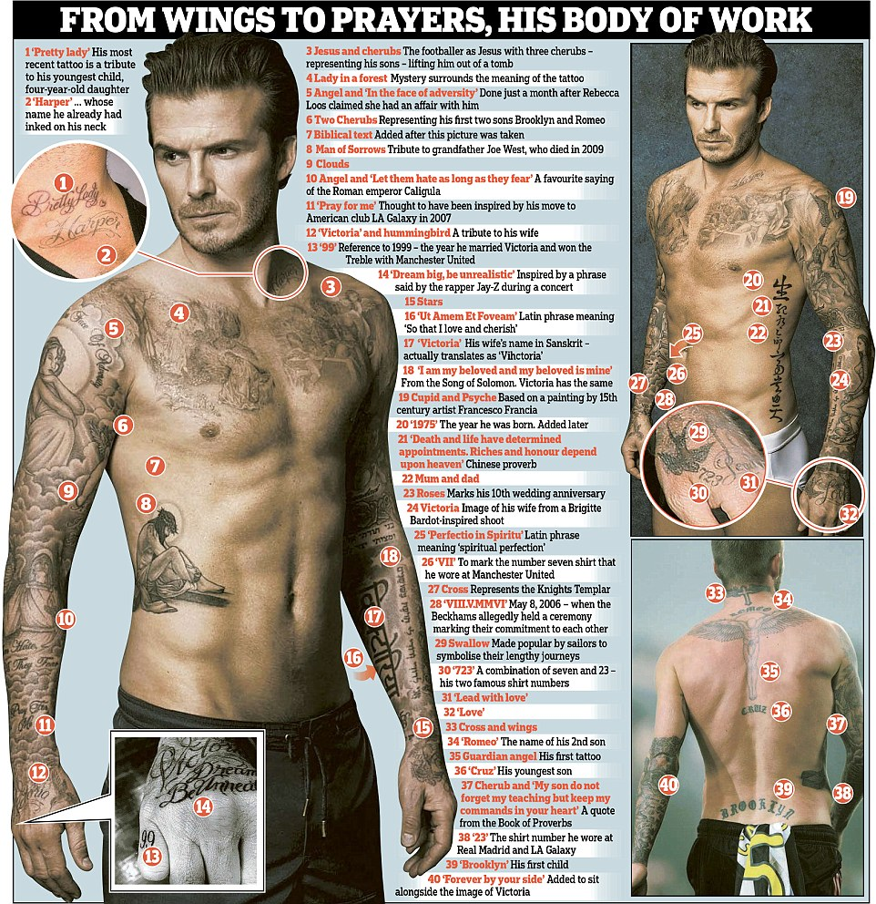 揭秘贝克汉姆纹身的40个秘密高清图片