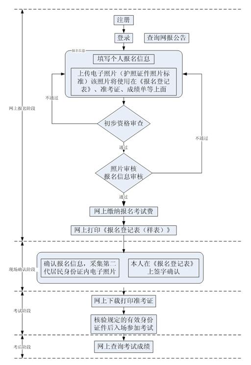 河南省2015年成人英语三级考试报名流程