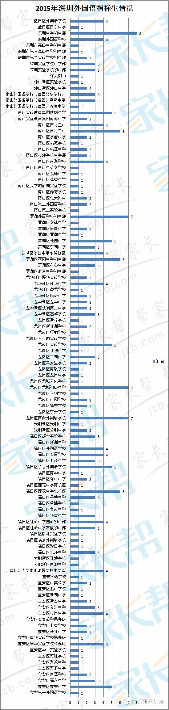 深圳外国语指标生