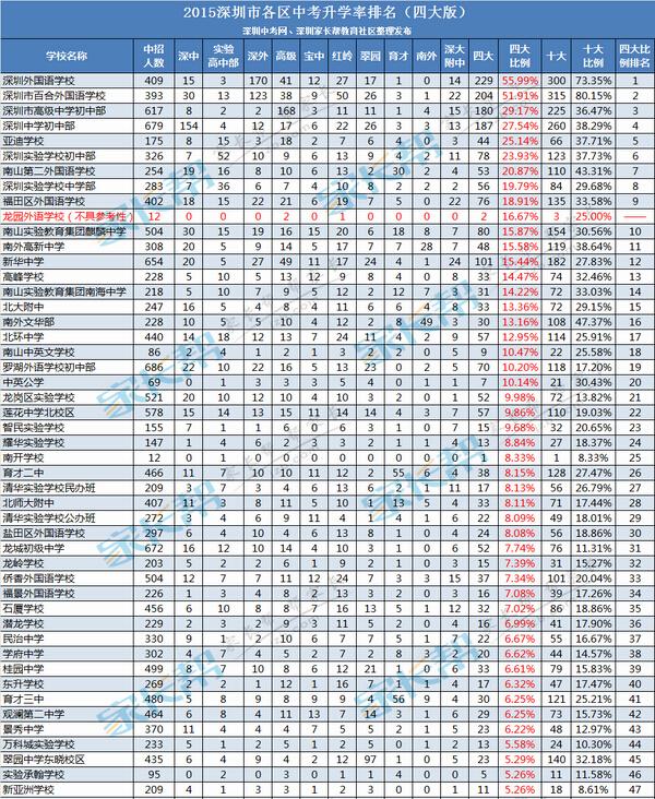 深圳初中排名