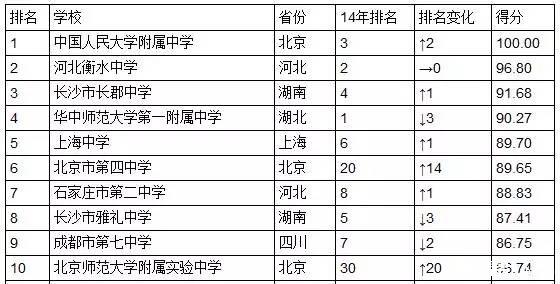 中国高中排行