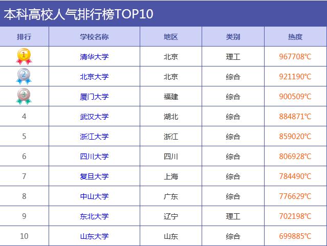 2015年8月中国最具人气大学排行榜发布:清华大学首次夺冠(图表)
