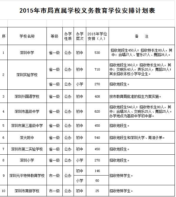 深圳小升初学位