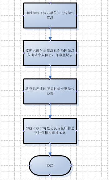 深圳中小学生医保