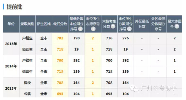 广州六中好拼,这么早的初三家长考生推介会,广州第一
