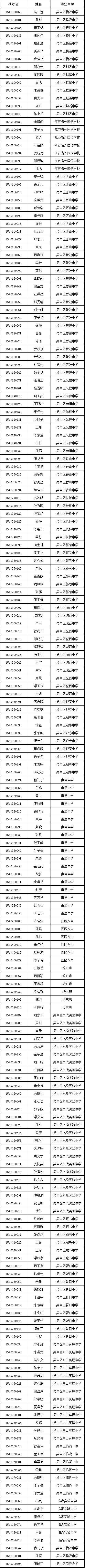 2015年苏州市吴中区录取苏苑中学指标生名单公示