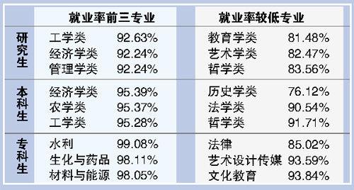 广东高校就业率:专科高于本科 本科高于硕士